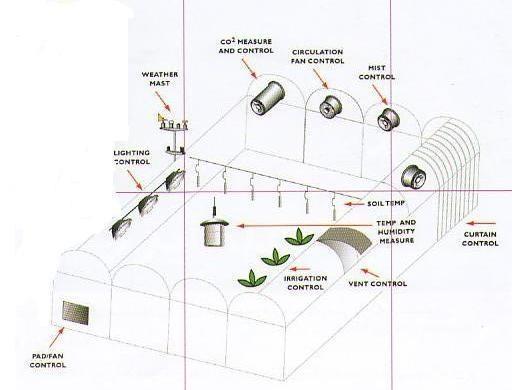 تحقیق درباره یاهداف اتوماسیون در گلخانه ها