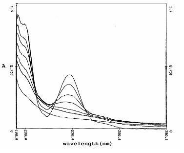 تجزيه فوتوشيميايي محلولهاي محتوي سولفانيليك اسيد با استفاده از تابش مستقيم نور فرابنفش