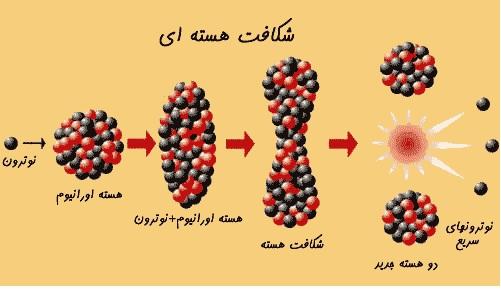 تحقیق انرژی هسته ای و کاربرد پزشکی