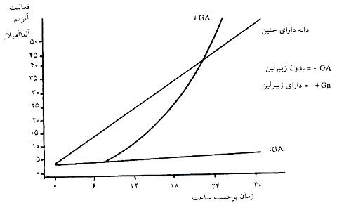تحقیق تنظيم كننده هاي رشد گياهي (هورمونهاي گياهي)
