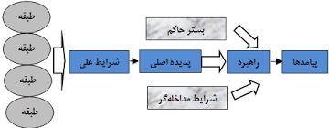 آموزش تصویری روش پژوهش گراندد تئوری(سریع-ساده و