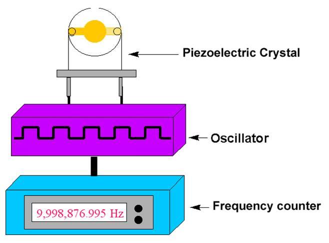 مقاله تحلیل تیر ترموپیزوالکتریک