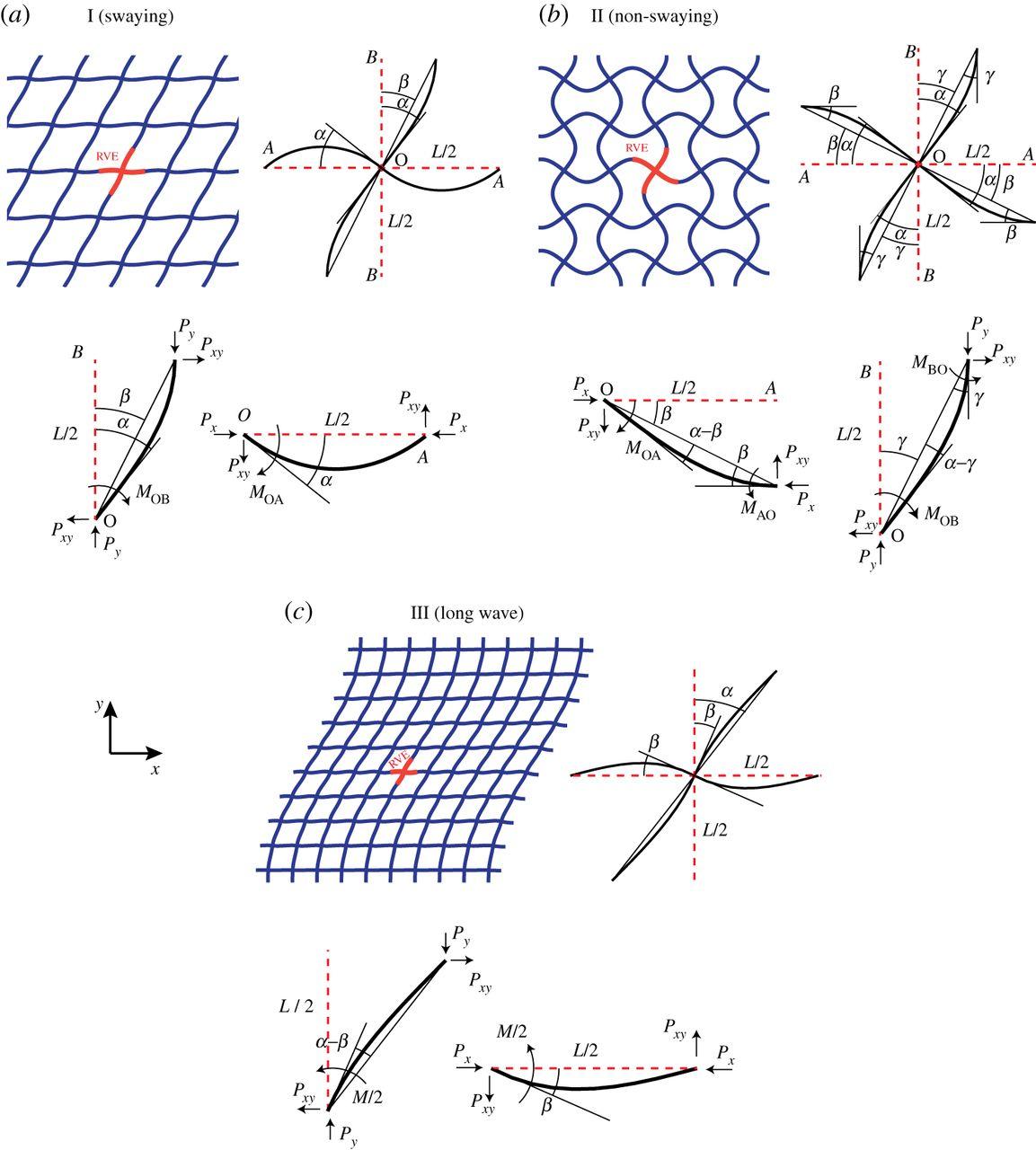 مقاله تحلیل تئوری و عددی مدهای واماندگی و پانل ساندویچی لانه زنبوری تحت بارهای ترکیبی (محوری، پیچشی، خمشی) در حالت استاتیکی