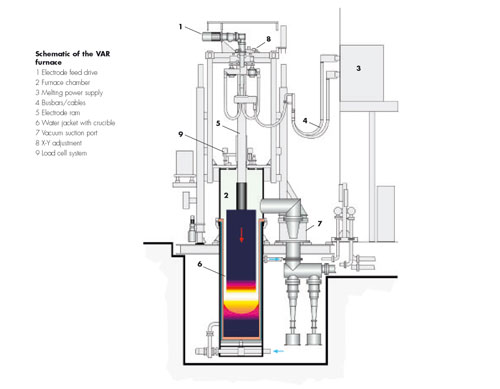 سمینار بررسی تأثیر عملیات ذوب در خلأ بر ریزساختار و خواص مکانیکی فولاد رسوب سخت شونده حاوی نیکل، تنگستن و تیتانیوم