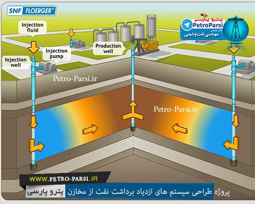 پروژه طراحی سیستم های ازدیاد برداشت نفت از مخازن با استفاده از تکنیک طراحی آزمایشات
