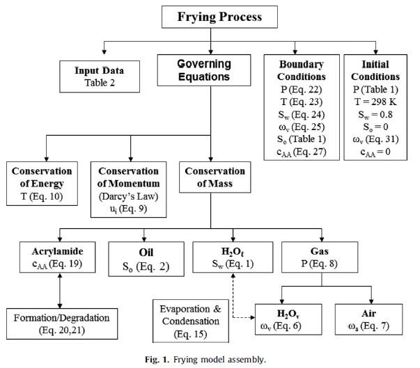 پروژه پاورپوینت محیط های متخلخل مهندسی شیمی و مکانیک