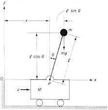 عنوان پروژه :کنترل سیستم غیرخطی آونگ وارونه     9صفحهword