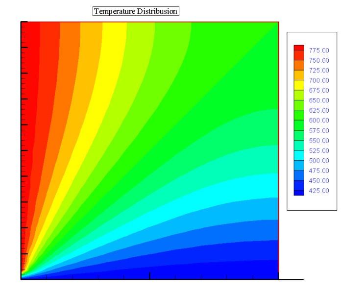حل عددی، تحلیلی و نرم افزاری انتقال حرارت در صفحه مربعی