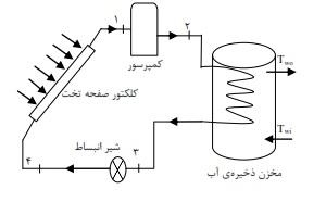 مدل سازی یک پمپ حرارتی خورشیدی انبساط مستقیم جهت گرمایش آب