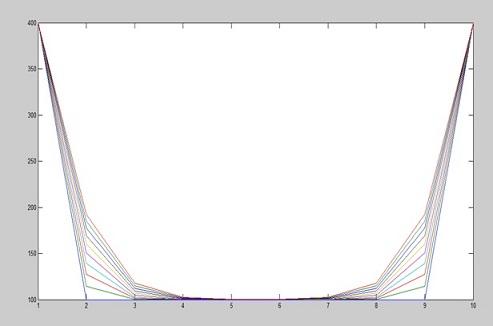 برنامه نویسی تحلیل انتقال حرارت یک بعدی به روش کرانک نیکلسون در متلب
