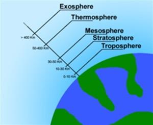 جو زمین و لایه های تشکیل دهنده آن