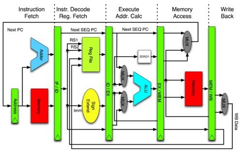 پژوهش طراحی میکرو پروسسور ریزپردازنده