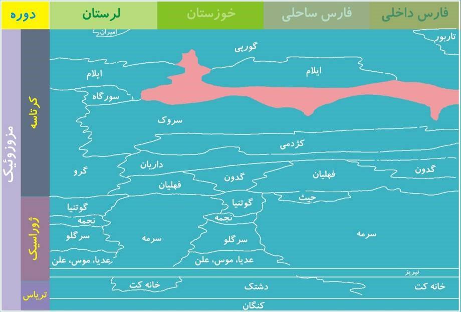 دوران مزوزوئیک در ایران