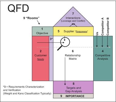 گسترش عملکرد کیفیت QFD