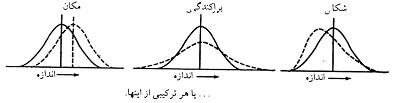 پاور پوینت آموزشی کنترل فرایند آماری SPC