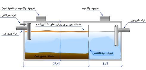 ارزیابی سودمندی صافی های درشت دانه افقی (HRF) در تصفیه ثانویه فاضلاب