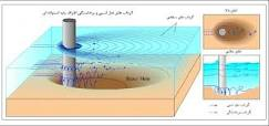 آنالیز قابلیت اطمینان مرتبه اول آبشستگی پایه های پل استوانه ای