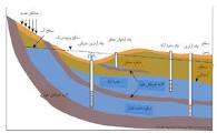 مدیریت تلفیقی منابع آب سطحی و زیرزمینی با کاربرد روشهای ماشینهای بردار پشتیبان و الگوریتم ژنتیک