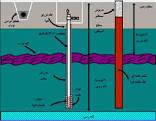 تزریق آب به سفرههای آب زیرزمینی و تاثیر آن در نشست منطقهای