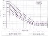 مطالعه آزمایشگاهی تاثیر متقابل نسبت وزنی میکروسیلیس، مدول نرمی ریزدانه و نسبت آب به سیمان بر پارامترهای فیزیکی و مکانیکی بتن