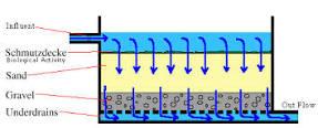 بررسی کارایی فیلتر ماسـهای کند با جریان افقی در تصفیهآب