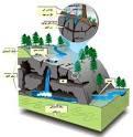 کاربرد تحلیل آماری چند متغیره جهت مدیریت آب های زیرزمینی در یک سفره ساحلی