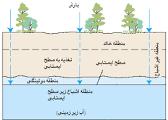 برآورد حداکثربرداشتمجاز از منابع آب زیرزمینی مطالعه موردی حوزه نرماب استان گلستان