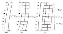 146-رائه روش آنالیز پیشنهادی  طیفی شبه استاتیكی به منظور تحلیل شبه دینامیكی سازه ها در برابر زلزله و بررسی میزان دقت آن نسبت به روشهای موجود