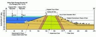 77- سدهای خاكی همگن كوتاه با عنصر آب بند كم عرض بتن بنتونیتی