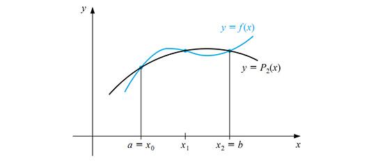 برنامه محاسبه انتگرال به روش ذوزنقه با متلب