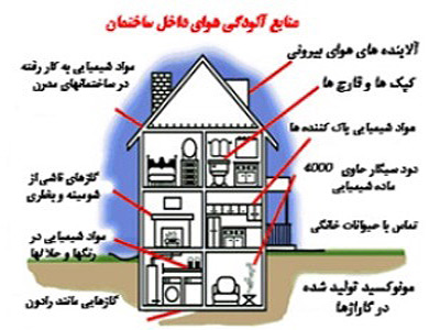 آلودگی هوای داخلی و سلامت
