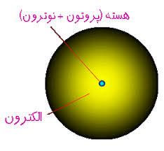 مقاله ی تحقیقی درباره ی ویژگی های هسته های اتمی