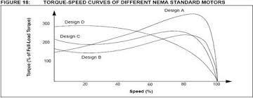 دانلود پاورپوینت کنترل سرعت موتور القایي سه فاز براساس تئوری کنترل پیش بینی بهینه