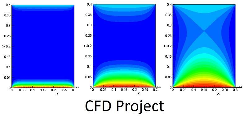 پروژه CFD روش اختلاف محدود