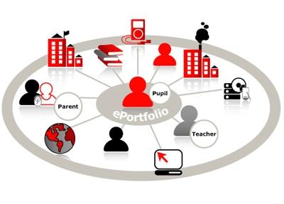 طراحی وپیاده سازی  مدرسه مجازی