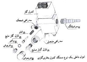 آموزش کامل عیب یابی و تعمیر بخاری گازسوز