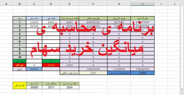 برنامه محاسبه ی میانگین قیمت سهام