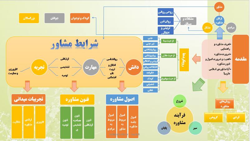 مقدمهی مشاوره اسلامی