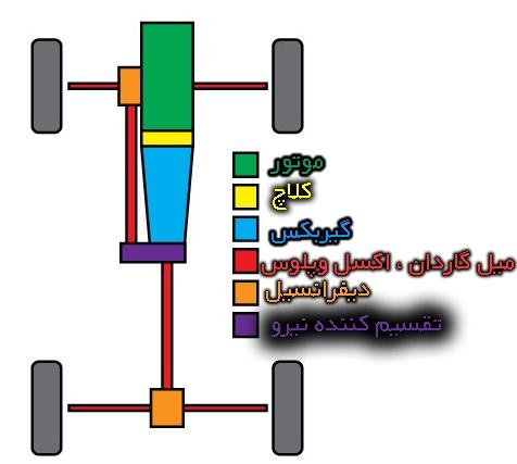 بررسی اجزاء ماشین و سیستم های انتقال قدرت