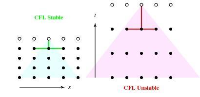 شرط پایداری و مفهوم همگرایی