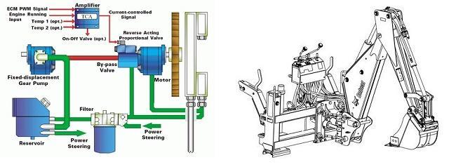 تحلیل سیستم هیدرولیك و حركت لودر