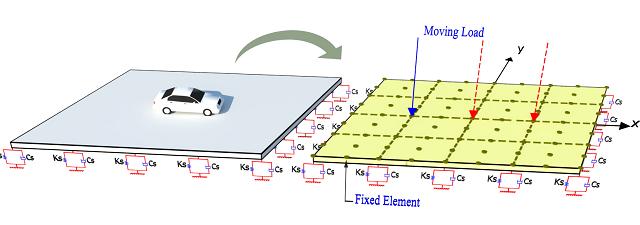 تحليل ورق تحت بار درون صفحه اي به روش اجزاء محدود با استفاده از نرم افزار متلب