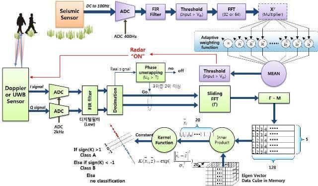 کاربردهای منطق فازی در یادگیری ماشین