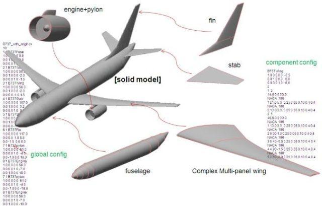طراحی هواپیما (Aircraft design)