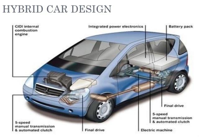 طراحي بدنه، طراحی داخلی و آرشیتکتوری خودروي هیبریدی