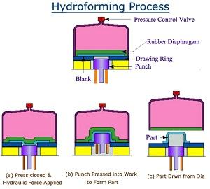 شکل دهی ورق های فلزی به روش هیدروفرمینگ (Hydroforming Method)