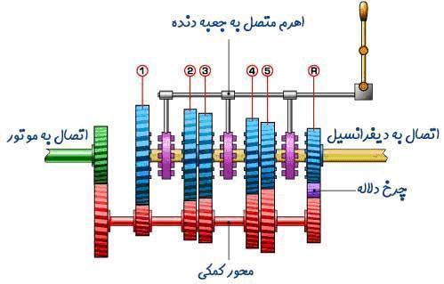 موتور ماشین (Car Engine)