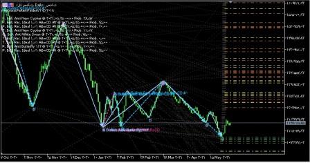 اندیکاتور الگوهای هارمونیک متاتریدر5(Harmonic Patterns)تیم مالی پویا
