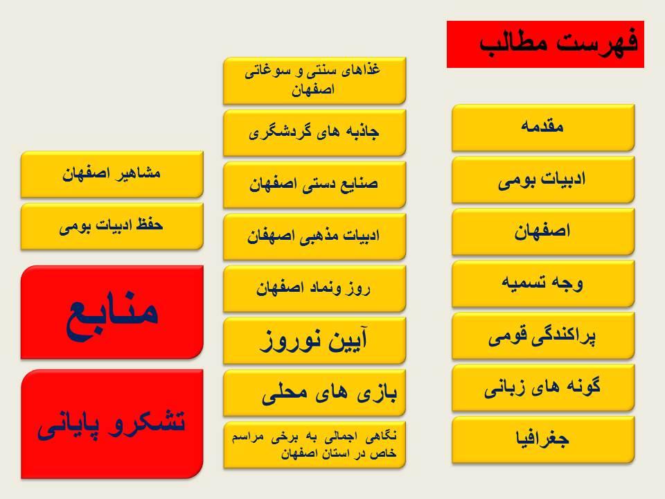 پاور پوینت ادبیات بومی اصفهان