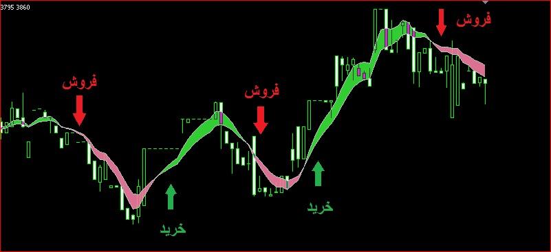 اندیکاتور خرید و فروش سهام